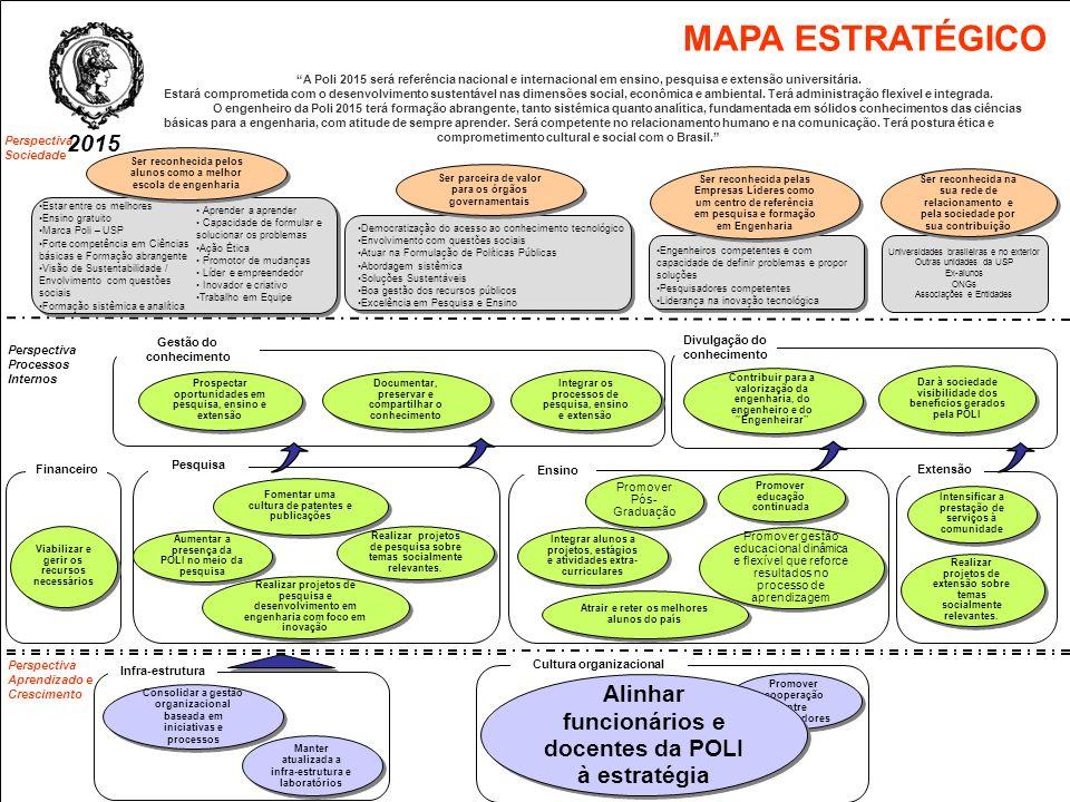 MAPA ESTRATÉGICO A Poli 2015 será referência nacional e internacional em ensino, pesquisa e extensão universitária.