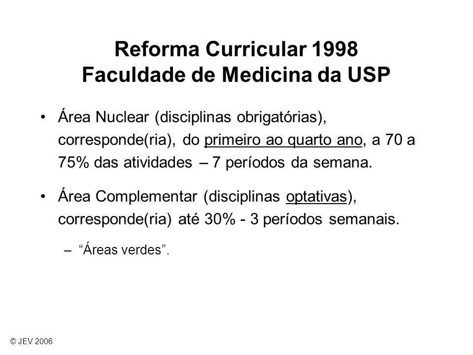Reforma Curricular 1998 Faculdade de Medicina da USP