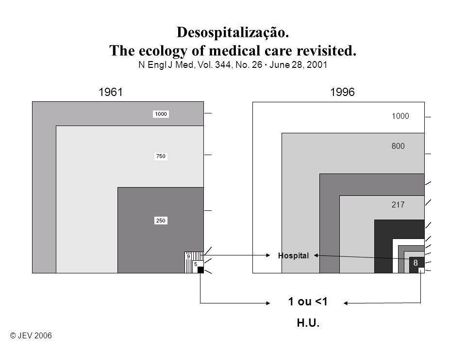 Desospitalização. The ecology of medical care revisited