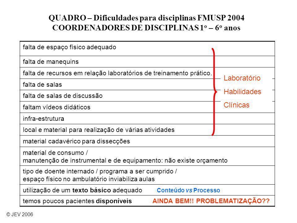 QUADRO – Dificuldades para disciplinas FMUSP 2004