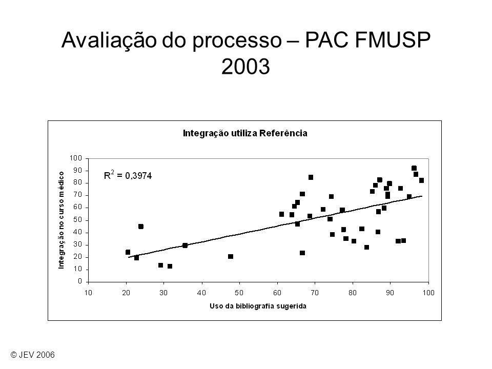 Avaliação do processo – PAC FMUSP 2003