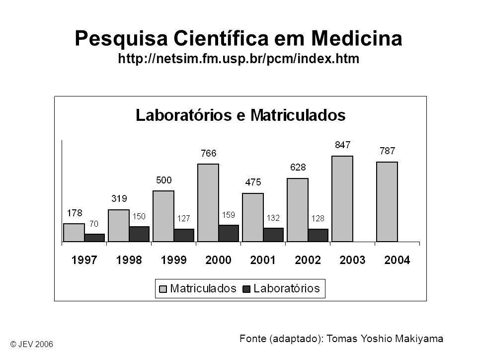 Pesquisa Científica em Medicina http://netsim.fm.usp.br/pcm/index.htm
