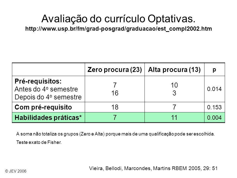 Avaliação do currículo Optativas. http://www. usp