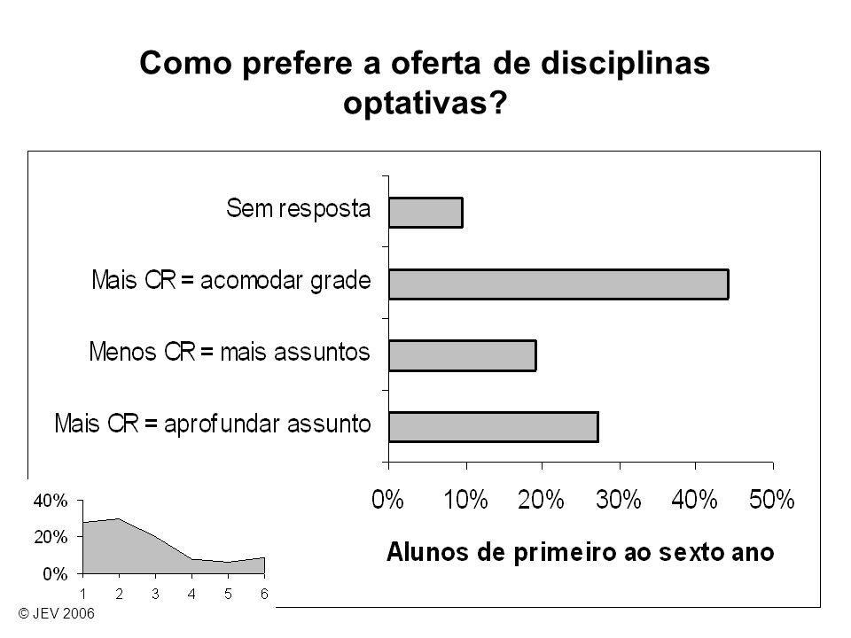Como prefere a oferta de disciplinas optativas