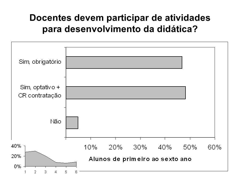 Docentes devem participar de atividades para desenvolvimento da didática