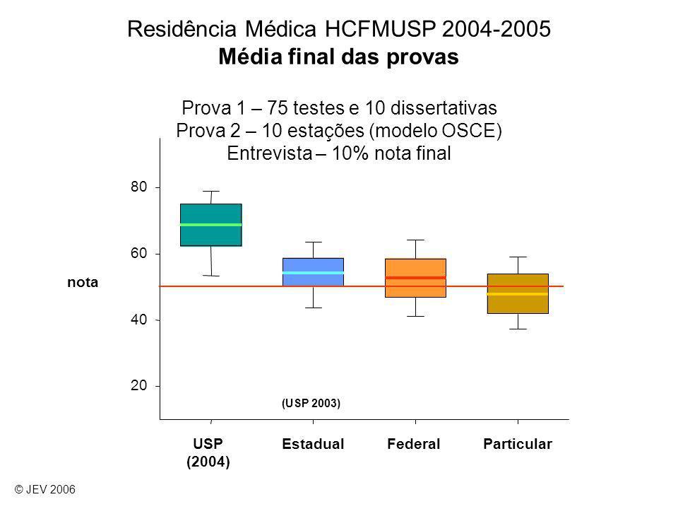 Residência Médica HCFMUSP 2004-2005 Média final das provas Prova 1 – 75 testes e 10 dissertativas Prova 2 – 10 estações (modelo OSCE) Entrevista – 10% nota final