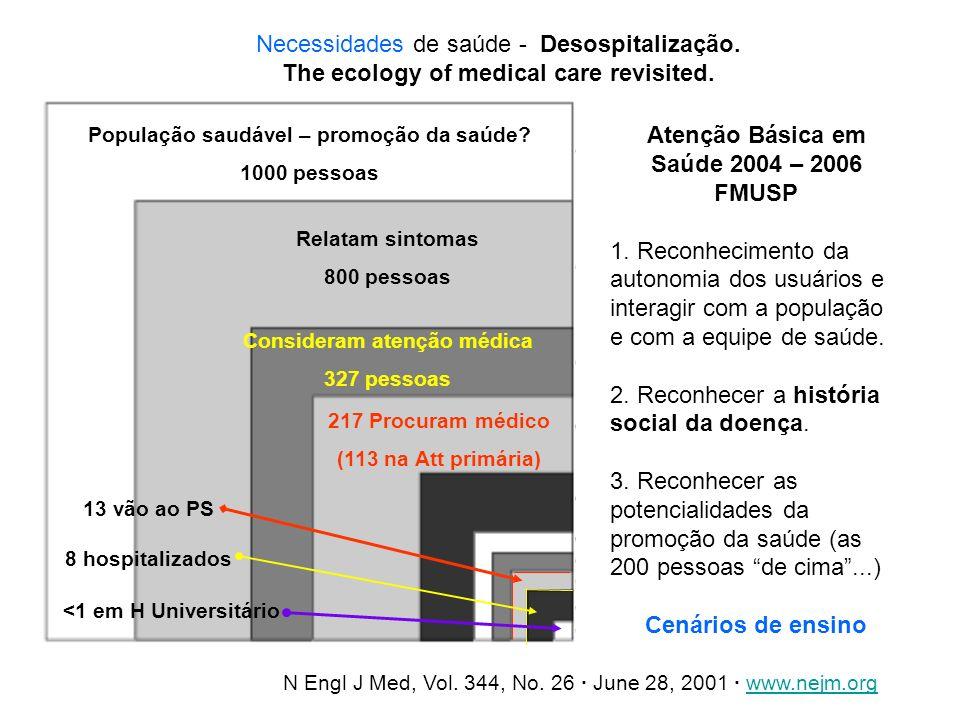 Atenção Básica em Saúde 2004 – 2006 FMUSP Cenários de ensino