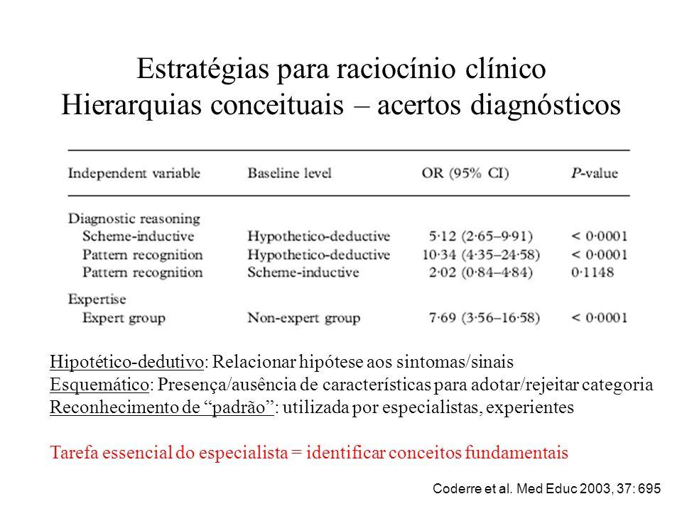 Estratégias para raciocínio clínico Hierarquias conceituais – acertos diagnósticos