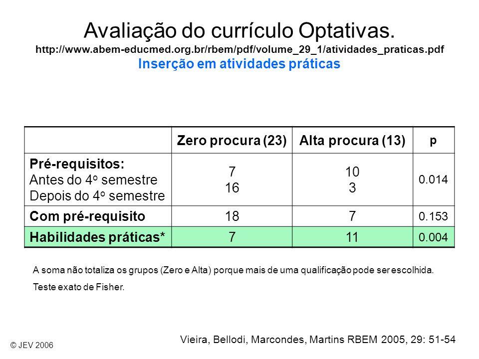 Avaliação do currículo Optativas. http://www. abem-educmed. org