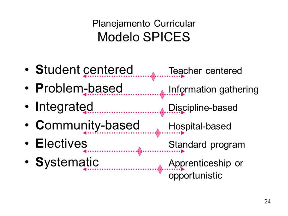 Planejamento Curricular Modelo SPICES