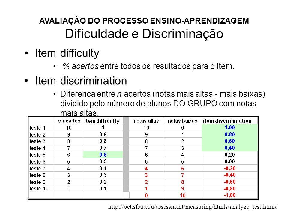 AVALIAÇÃO DO PROCESSO ENSINO-APRENDIZAGEM Dificuldade e Discriminação