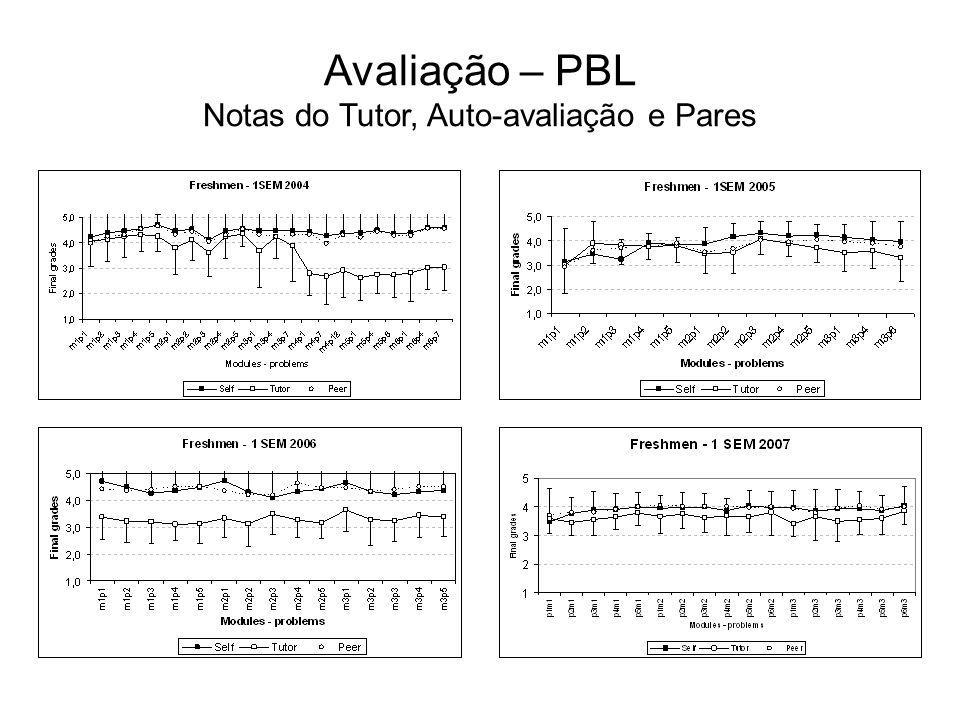 Avaliação – PBL Notas do Tutor, Auto-avaliação e Pares