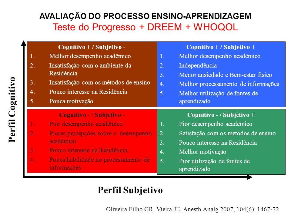 Perfil Cognitivo Perfil Subjetivo