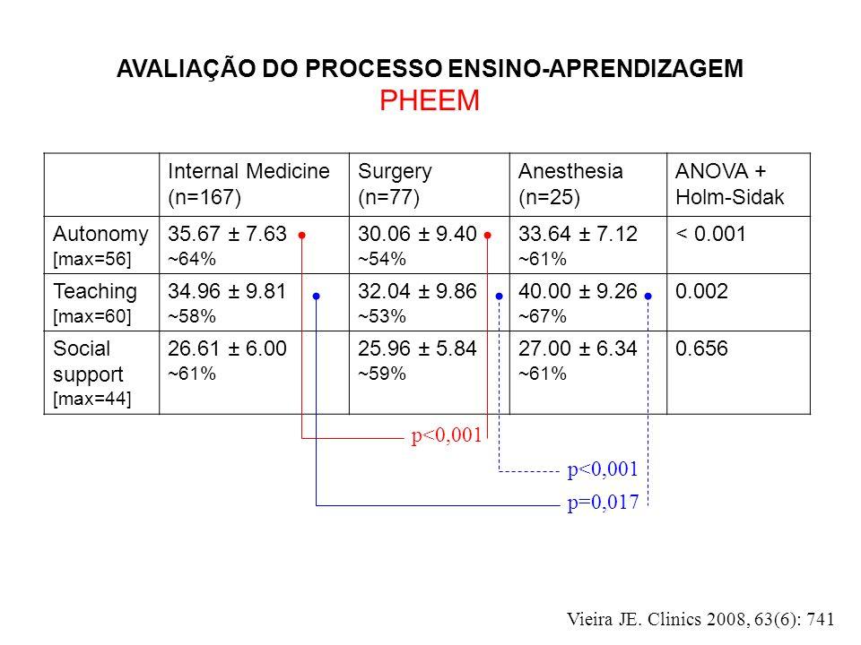 AVALIAÇÃO DO PROCESSO ENSINO-APRENDIZAGEM PHEEM