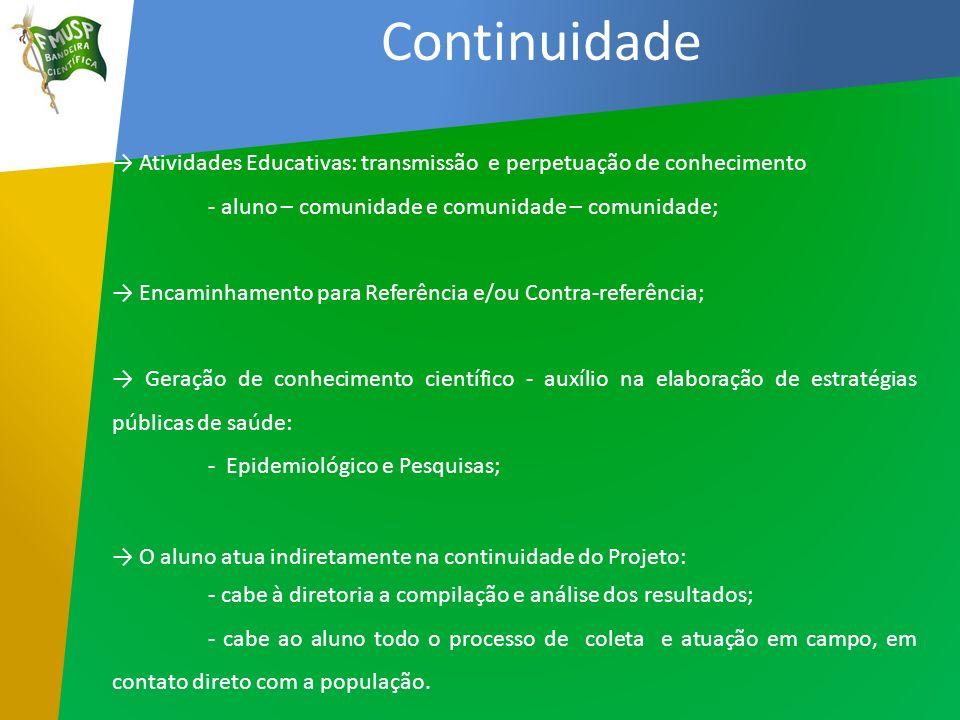 Continuidade → Atividades Educativas: transmissão e perpetuação de conhecimento. - aluno – comunidade e comunidade – comunidade;