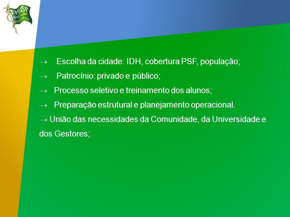 → Escolha da cidade: IDH, cobertura PSF, população;