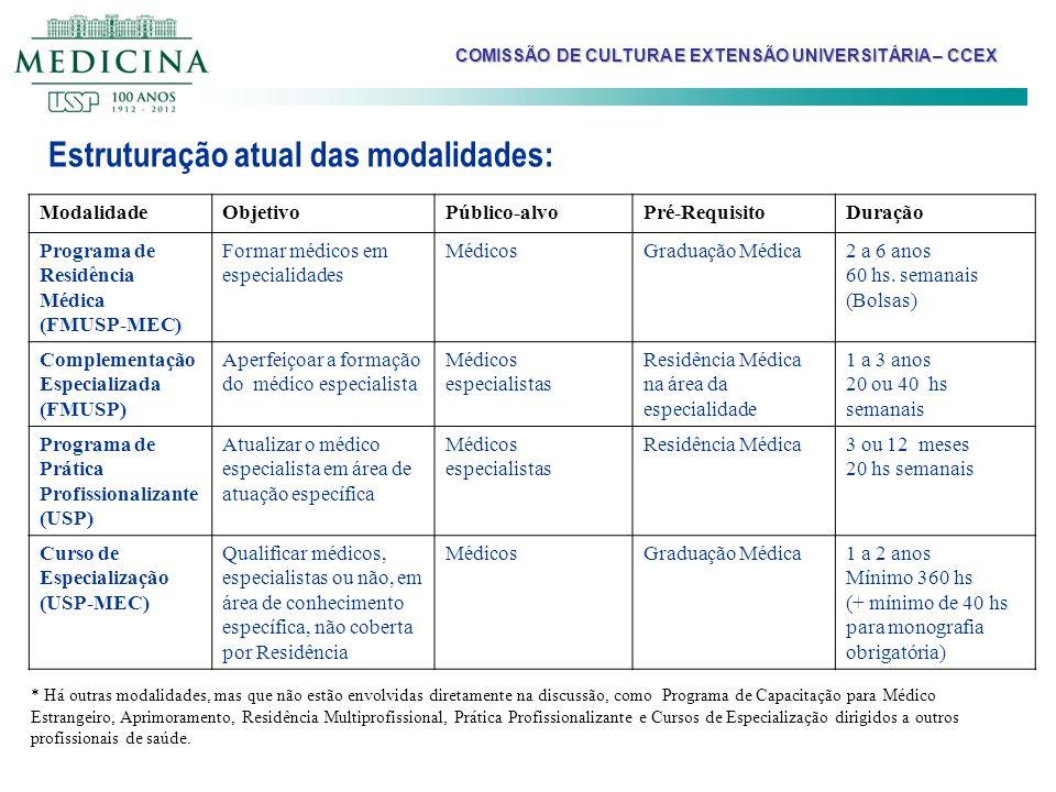 Estruturação atual das modalidades: