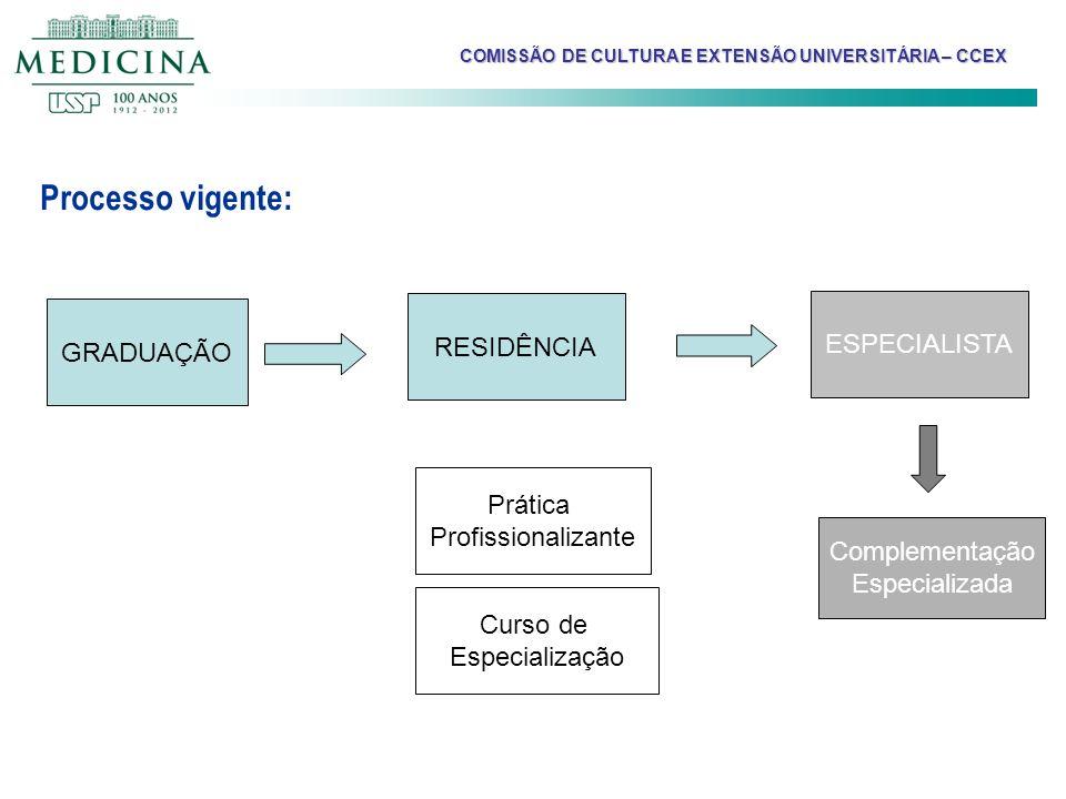Processo vigente: RESIDÊNCIA ESPECIALISTA GRADUAÇÃO Prática