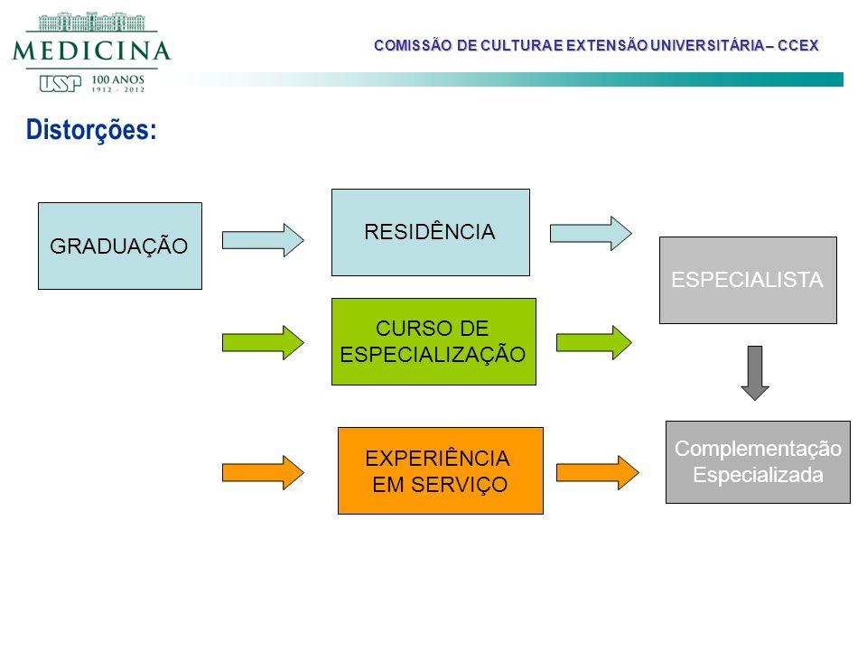 Distorções: RESIDÊNCIA GRADUAÇÃO ESPECIALISTA CURSO DE ESPECIALIZAÇÃO