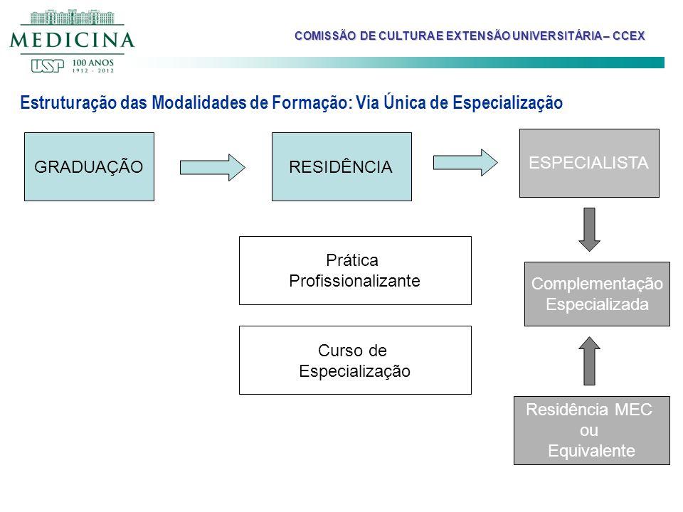Estruturação das Modalidades de Formação: Via Única de Especialização