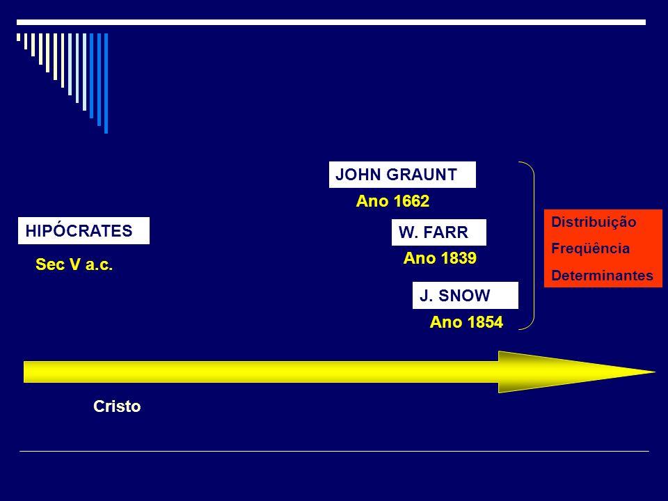 JOHN GRAUNT Ano 1662 HIPÓCRATES W. FARR Ano 1839 Sec V a.c. J. SNOW