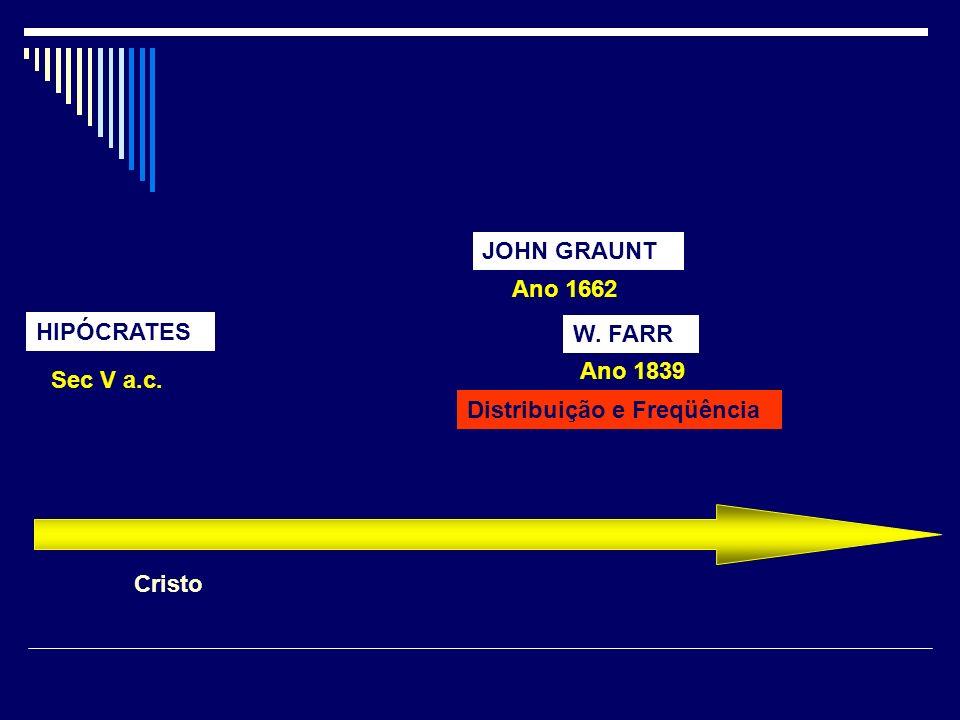 JOHN GRAUNT Ano 1662 HIPÓCRATES W. FARR Ano 1839 Sec V a.c. Distribuição e Freqüência Cristo
