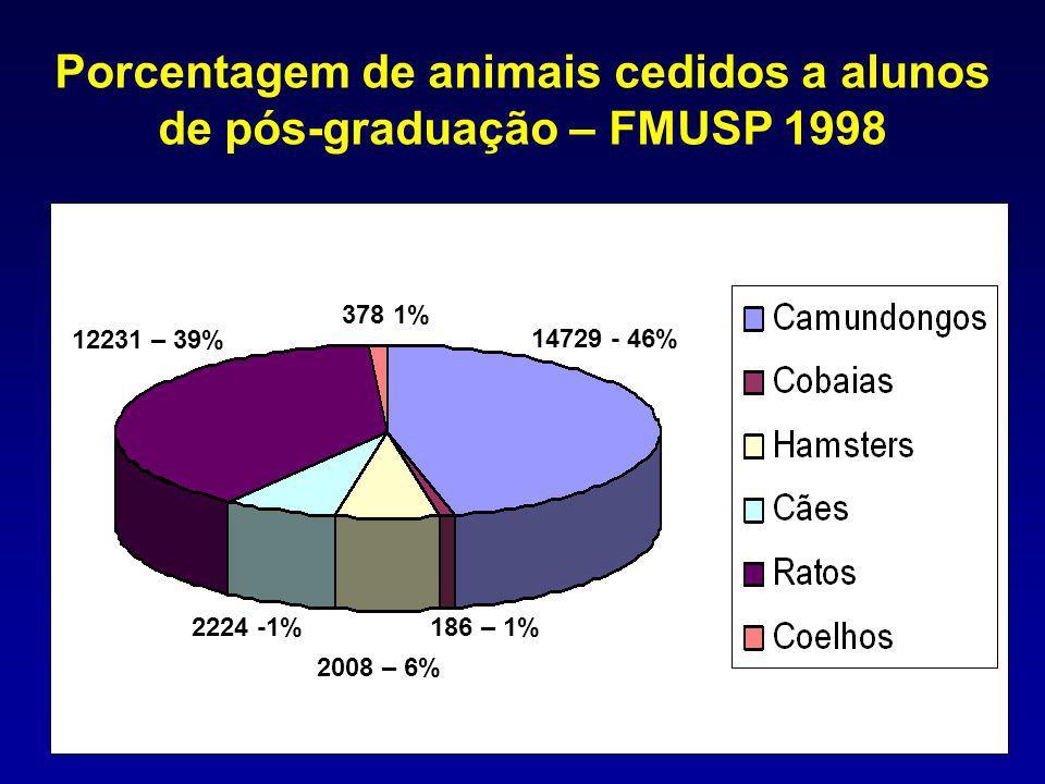 Porcentagem de animais cedidos a alunos de pós-graduação – FMUSP 1998