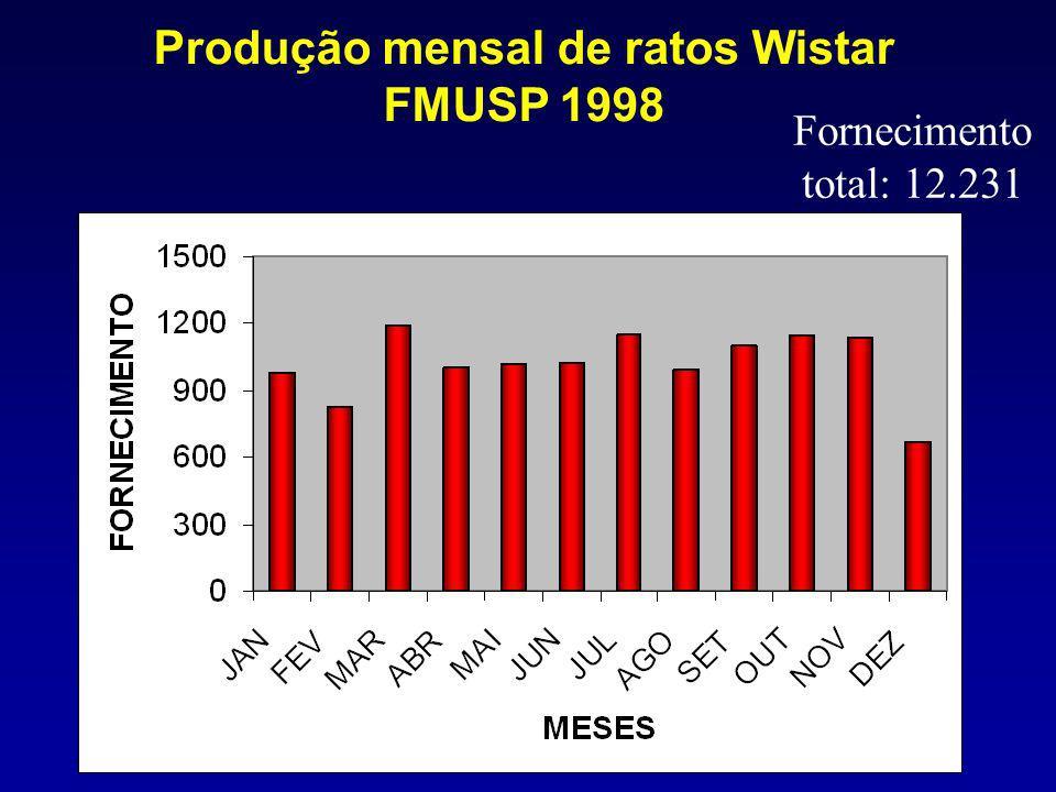 Produção mensal de ratos Wistar FMUSP 1998