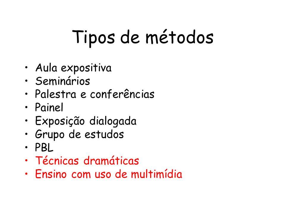 Tipos de métodos Aula expositiva Seminários Palestra e conferências