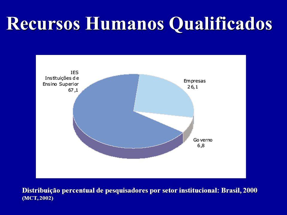 Recursos Humanos Qualificados