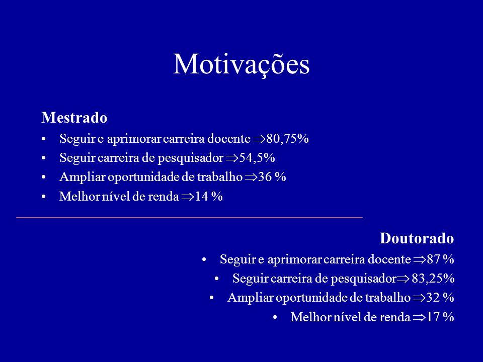 Motivações Mestrado Doutorado