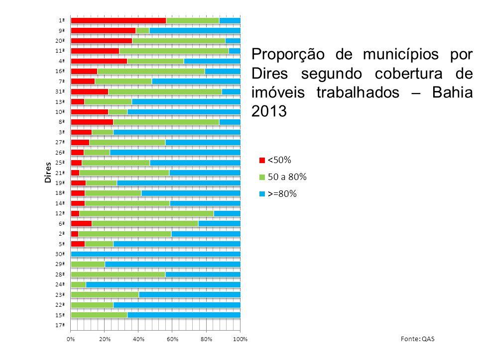 Proporção de municípios por Dires segundo cobertura de imóveis trabalhados – Bahia 2013