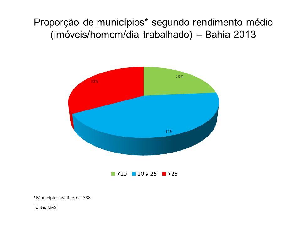 Proporção de municípios