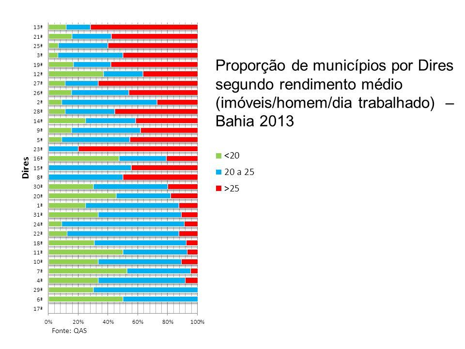 Proporção de municípios por Dires segundo rendimento médio (imóveis/homem/dia trabalhado) – Bahia 2013