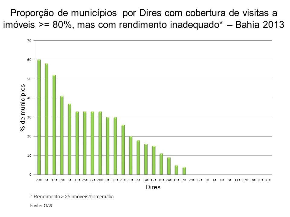 Proporção de municípios por Dires com cobertura de visitas a imóveis >= 80%, mas com rendimento inadequado* – Bahia 2013