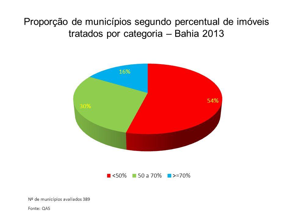Proporção de municípios segundo percentual de imóveis tratados por categoria – Bahia 2013