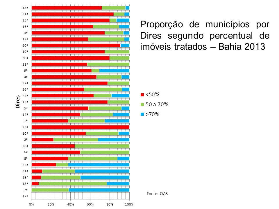 Proporção de municípios por Dires segundo percentual de imóveis tratados – Bahia 2013