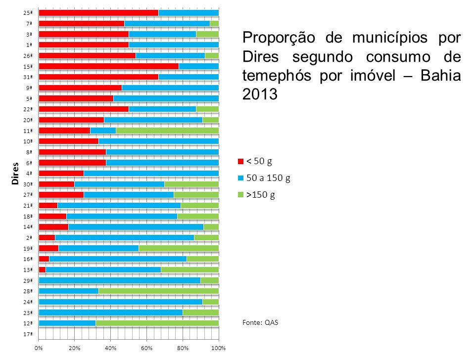 Proporção de municípios por Dires segundo consumo de temephós por imóvel – Bahia 2013