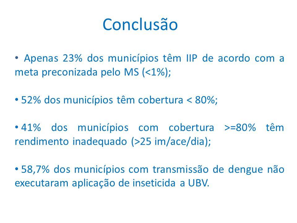 Conclusão Apenas 23% dos municípios têm IIP de acordo com a meta preconizada pelo MS (<1%); 52% dos municípios têm cobertura < 80%;
