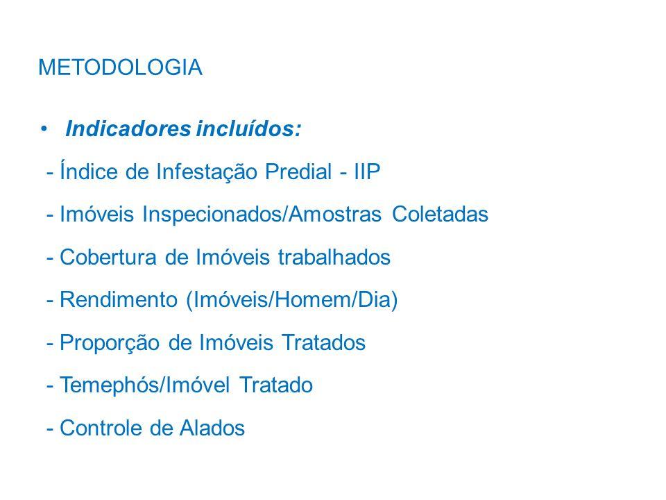 Indicadores incluídos: - Índice de Infestação Predial - IIP