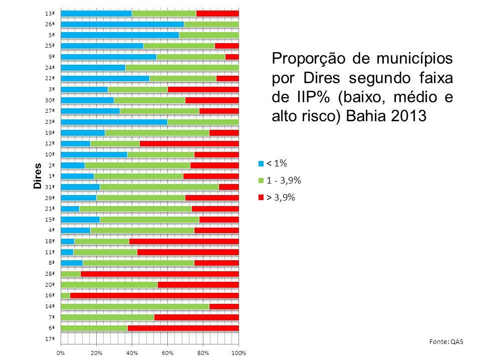 Proporção de municípios por Dires segundo faixa de IIP% (baixo, médio e alto risco) Bahia 2013