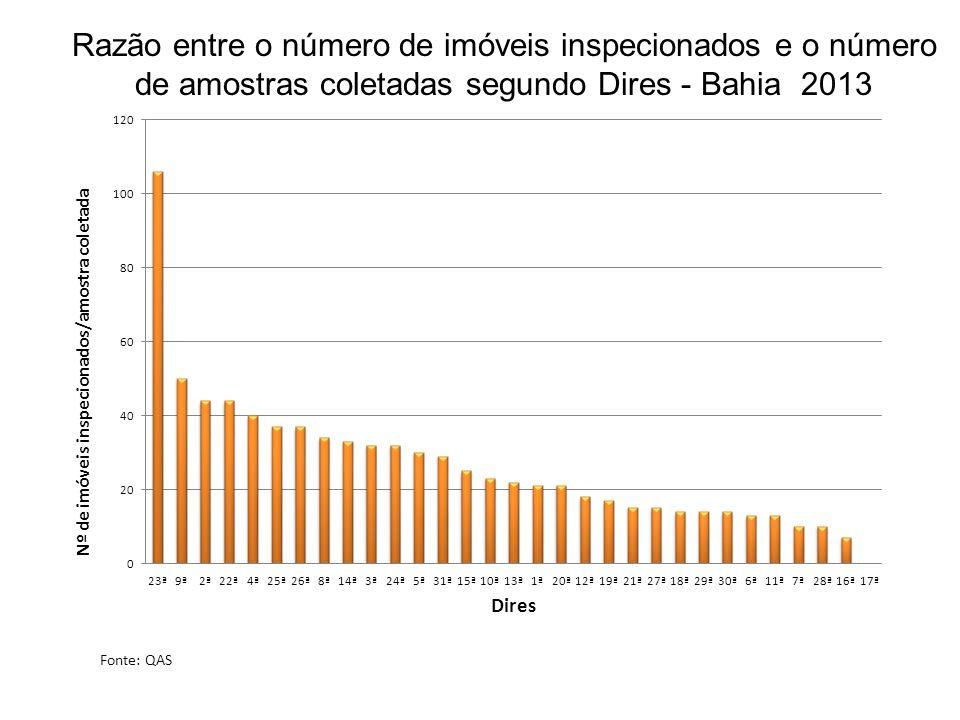 Razão entre o número de imóveis inspecionados e o número de amostras coletadas segundo Dires - Bahia 2013