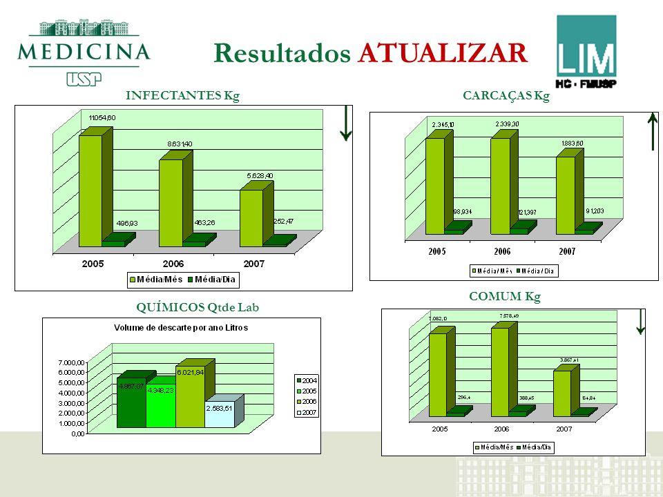 Resultados ATUALIZAR INFECTANTES Kg CARCAÇAS Kg COMUM Kg