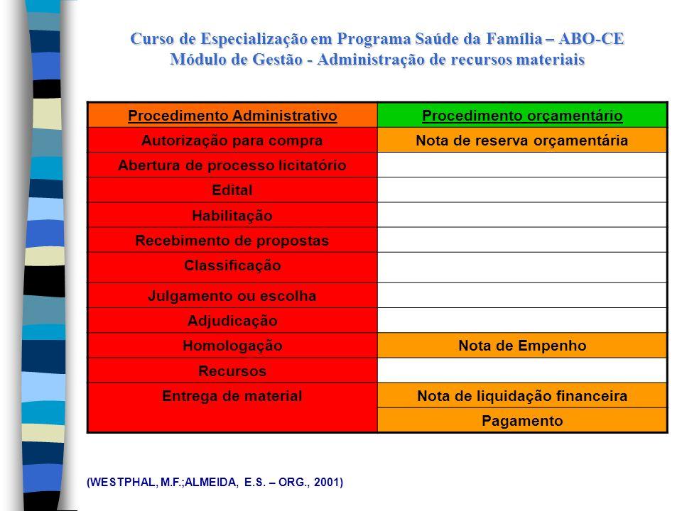 Curso de Especialização em Programa Saúde da Família – ABO-CE Módulo de Gestão - Administração de recursos materiais