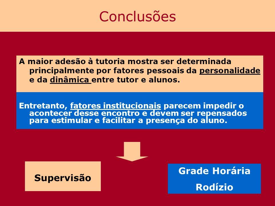 Conclusões Supervisão Grade Horária Rodízio