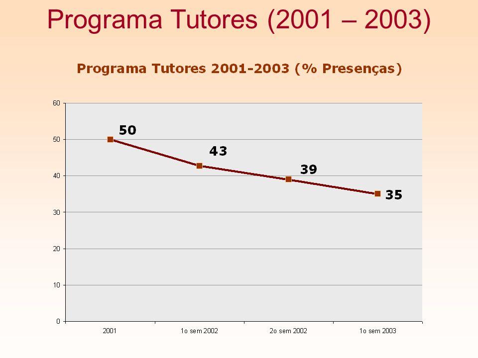 Programa Tutores (2001 – 2003)