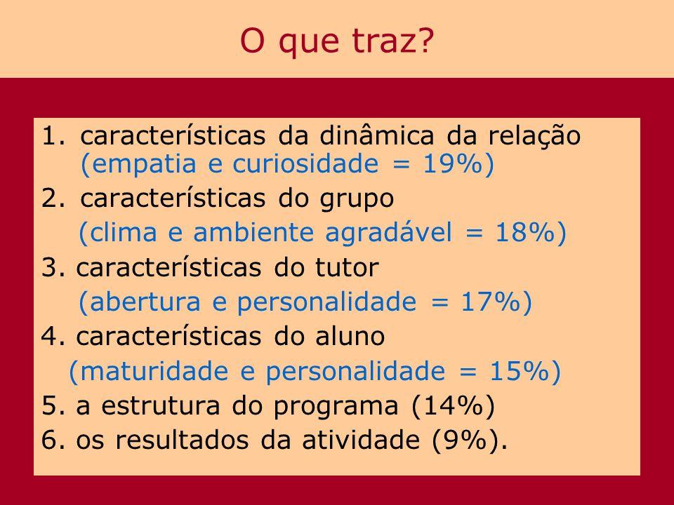 O que traz características da dinâmica da relação (empatia e curiosidade = 19%) características do grupo.