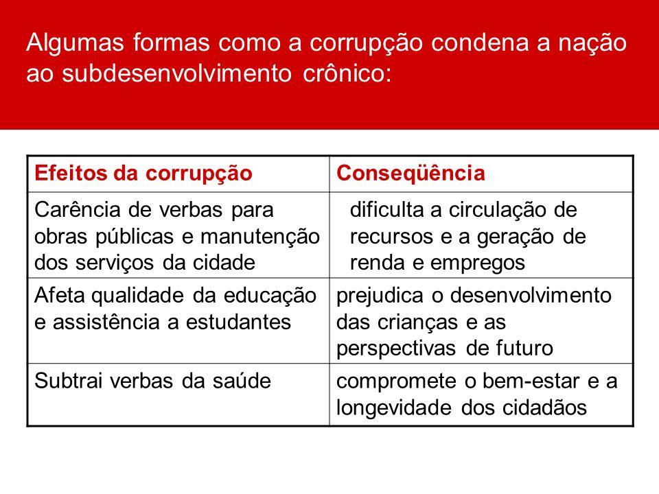 Algumas formas como a corrupção condena a nação ao subdesenvolvimento crônico: