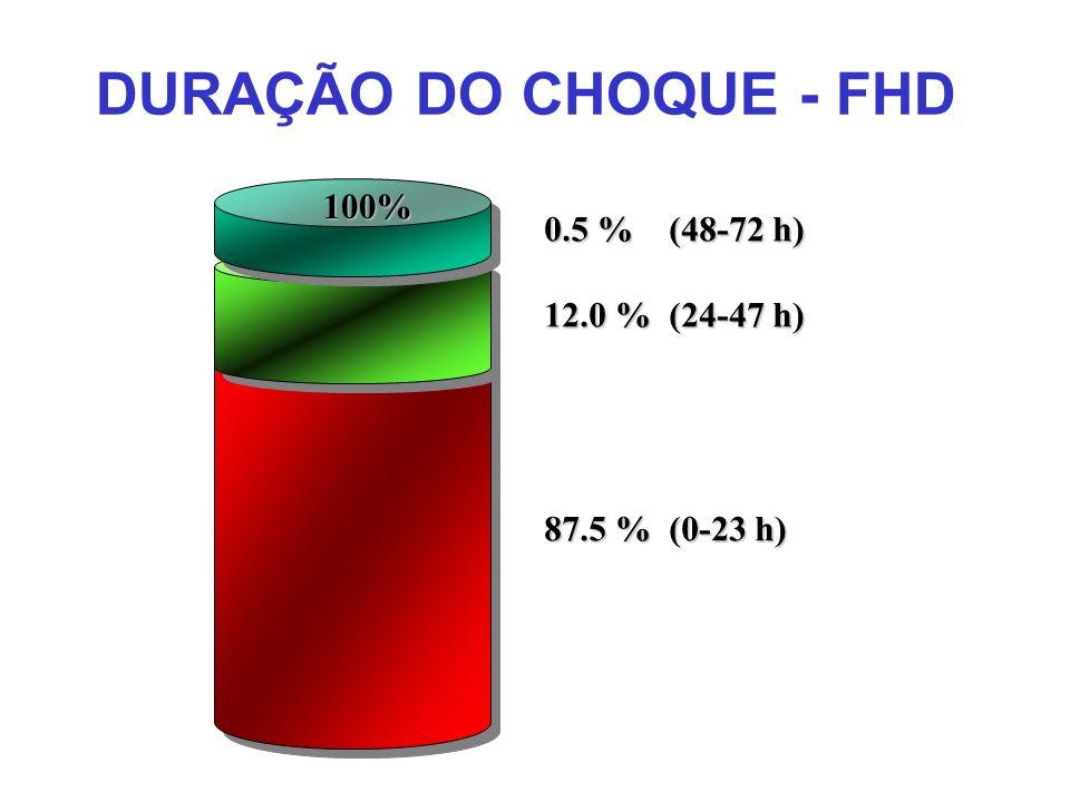 DURAÇÃO DO CHOQUE - FHD 100% 0.5 % (48-72 h) 12.0 % (24-47 h)