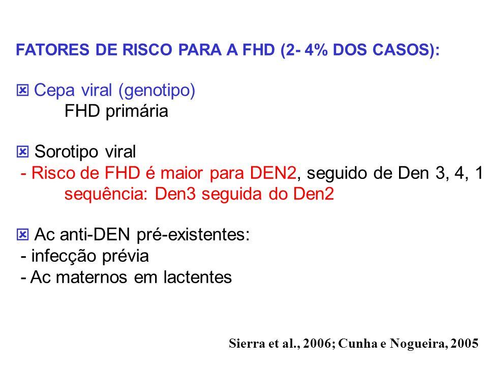 - Risco de FHD é maior para DEN2, seguido de Den 3, 4, 1